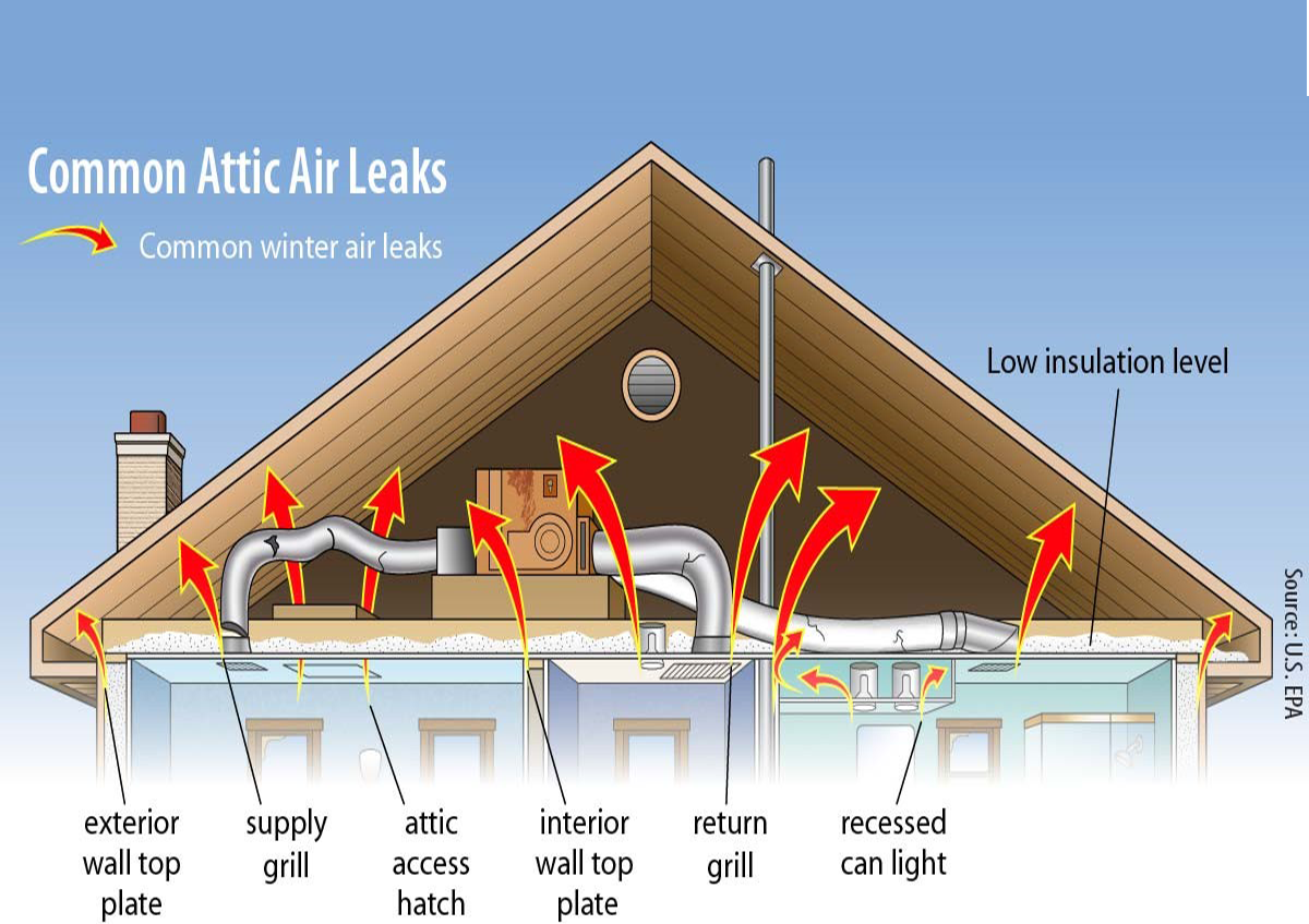 Why Is Attic Insulation So Important Connecticut